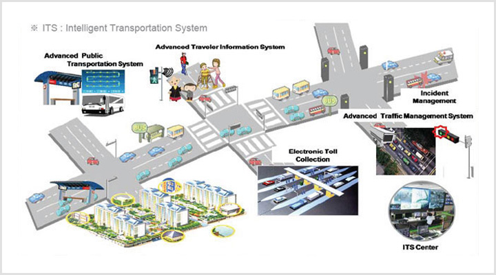 Intelligent Traffic Management : Kt america